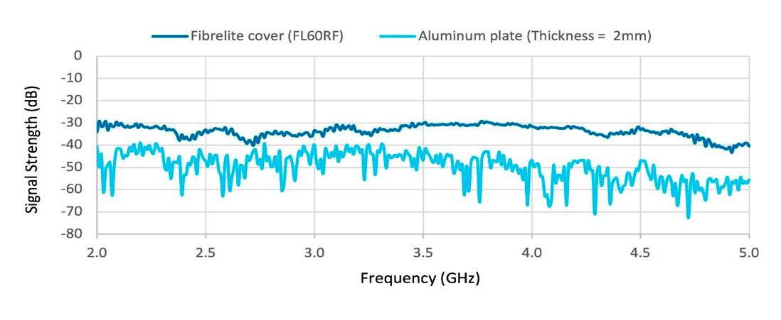 Disminución de la señal con la Tapa Fibrelite FL60RF en comparación a una placa de aluminio de 2 mm de grosor
